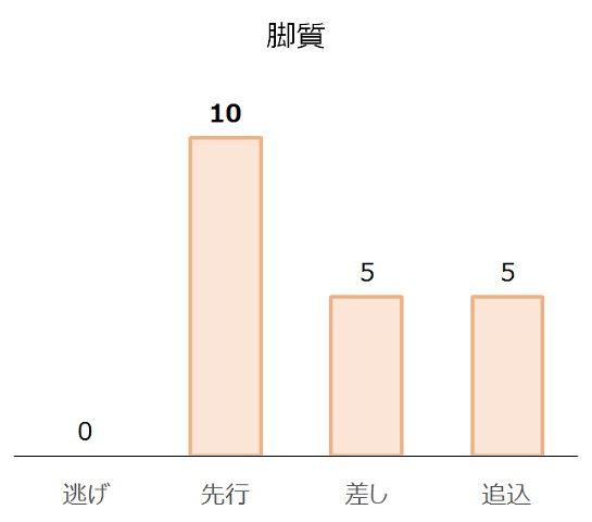 中京記念の過去10年脚質別分析データ