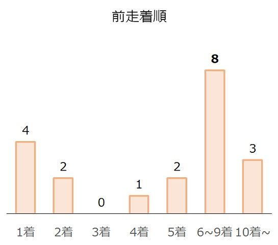 中京記念の過去10年前走着順別分析データ