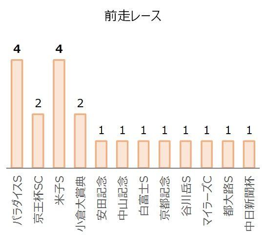 中京記念の過去10年前走レース別分析データ