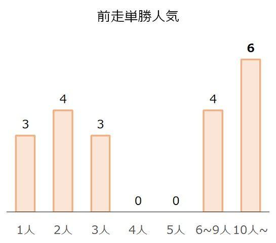 中京記念の過去10年前走単勝人気別分析データ