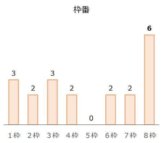 中京記念の過去10年枠番分析データ