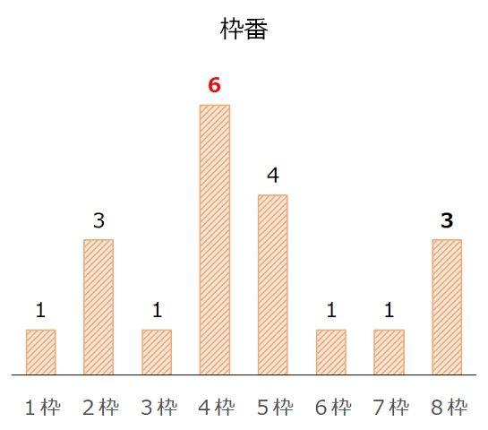 エルムSの過去10年枠番分析データ