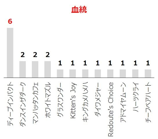 エプソムCの過去10年血統分析データ