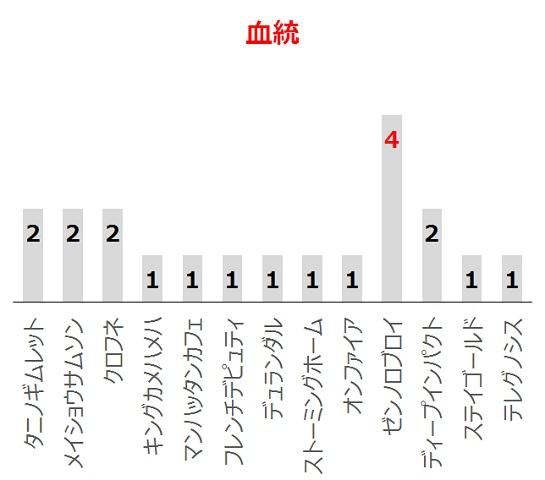 福島牝馬Sの過去10年血統分析データ