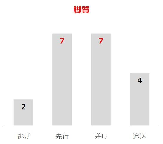 福島牝馬Sの過去10年脚質別分析データ