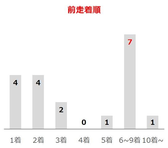 福島牝馬Sの過去10年前走着順別分析データ