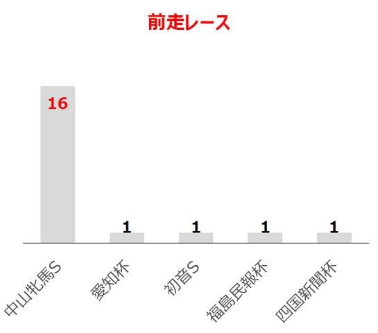 福島牝馬Sの過去10年前走レース別分析データ
