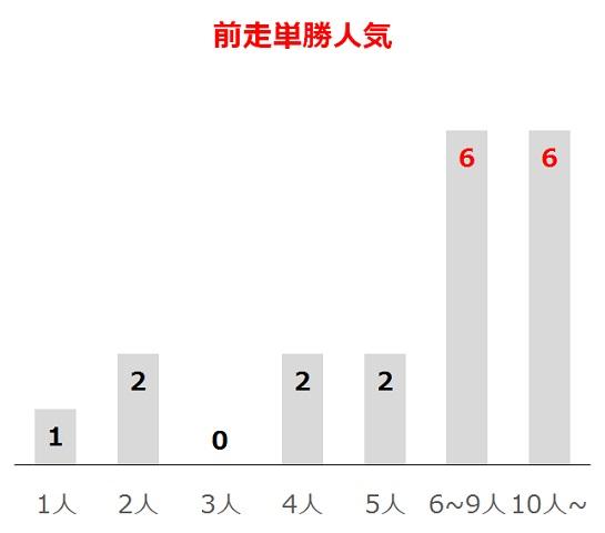 福島牝馬Sの過去10年前走単勝人気別分析データ