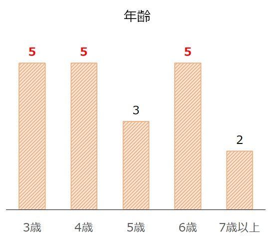 福島記念の過去10年年齢別分析データ