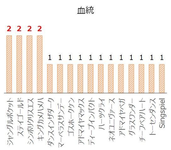 福島記念の過去10年血統分析データ