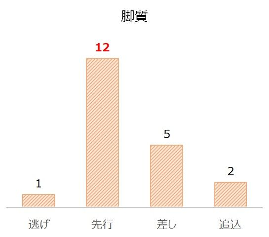 福島記念の過去10年脚質別分析データ