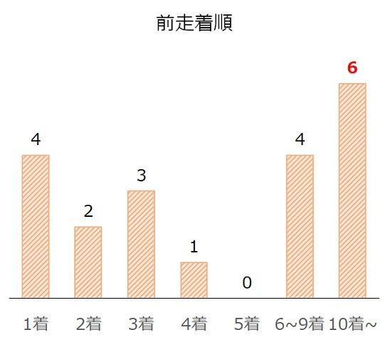福島記念の過去10年前走着順別分析データ