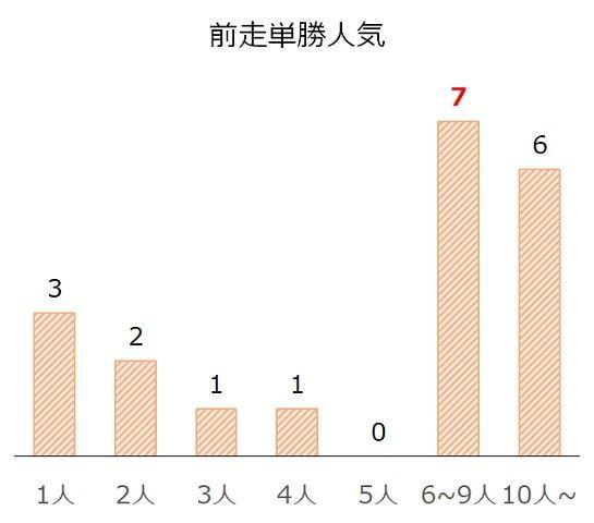 福島記念の過去10年前走単勝人気別分析データ