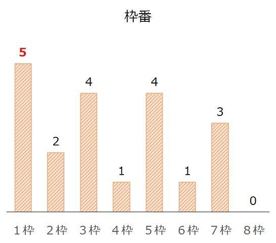 福島記念の過去10年枠番分析データ