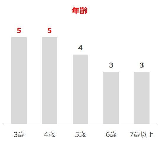 函館スプリントSの過去10年年齢別分析データ