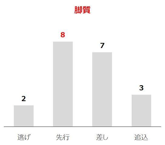 函館スプリントSの過去10年脚質別分析データ