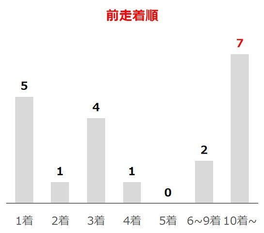 函館スプリントSの過去10年前走着順別分析データ