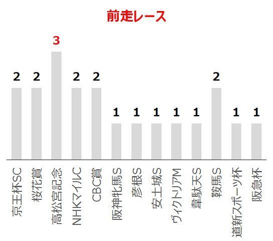 函館スプリントSの過去10年前走レース別分析データ