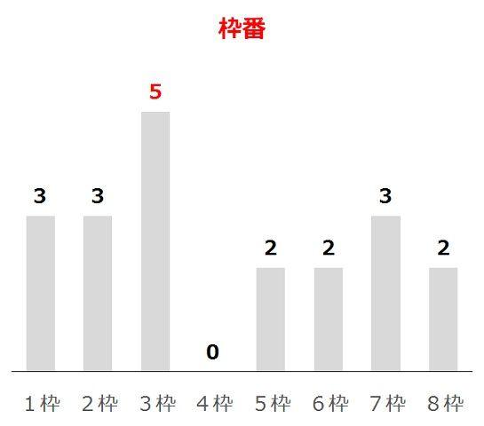 函館スプリントSの過去10年枠番分析データ