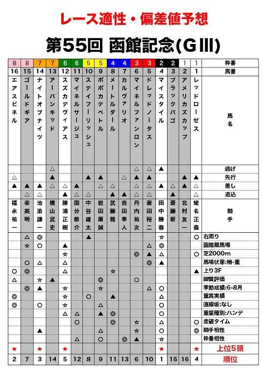 函館記念のレース適性評価