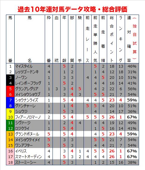 阪神カップの過去10年データ総合評価