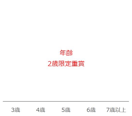 阪神JFの過去10年年齢別分析データ