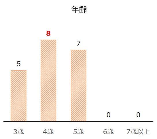 ジャパンカップの過去10年年齢別分析データ