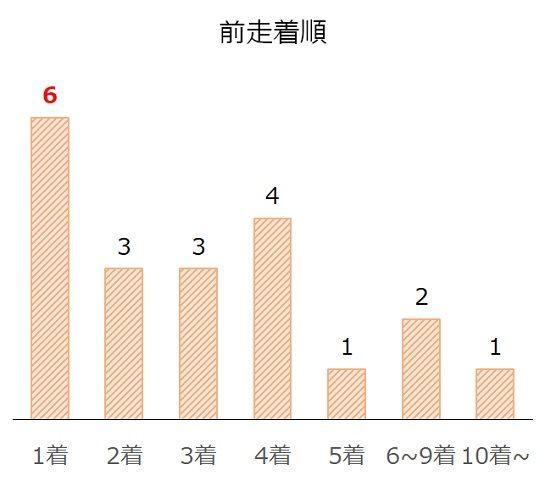 ジャパンカップの過去10年前走着順別分析データ