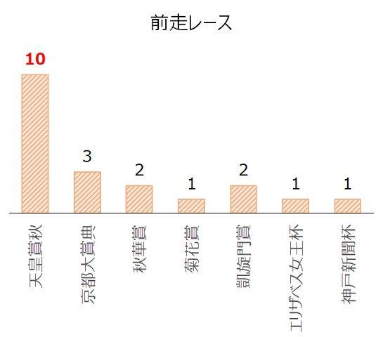 ジャパンカップの過去10年前走レース別分析データ
