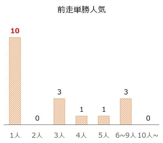 ジャパンカップの過去10年前走単勝人気別分析データ