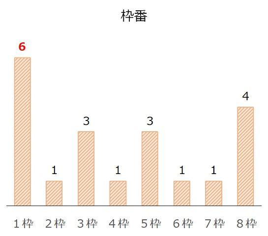 ジャパンカップの過去10年枠番分析データ
