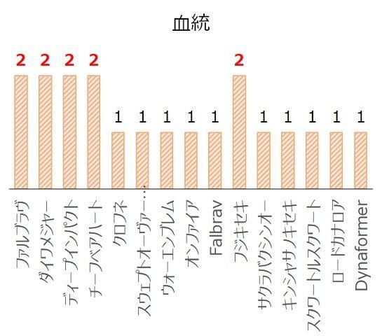 キーンランドCの過去10年血統分析データ