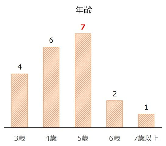 京阪杯の過去10年年齢別分析データ