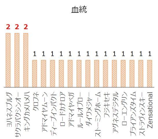京阪杯の過去10年血統分析データ