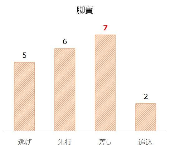 京阪杯の過去10年脚質別分析データ