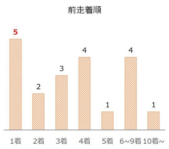 京阪杯の過去10年前走着順別分析データ