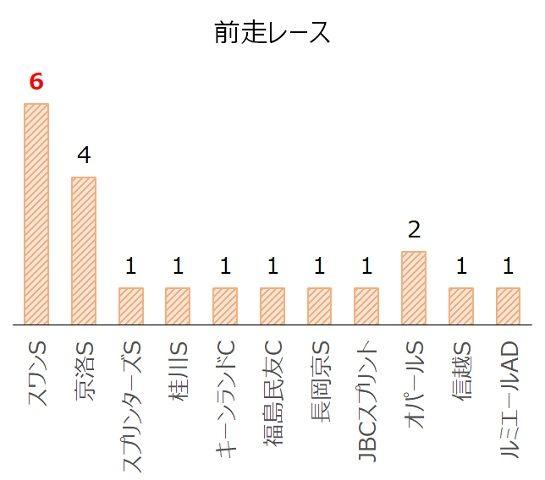京阪杯の過去10年前走レース別分析データ