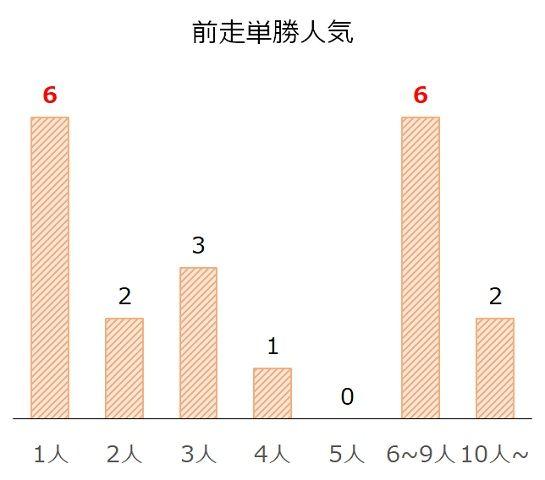京阪杯の過去10年前走単勝人気別分析データ