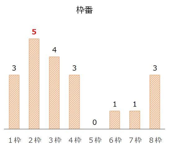 京阪杯の過去10年枠番分析データ