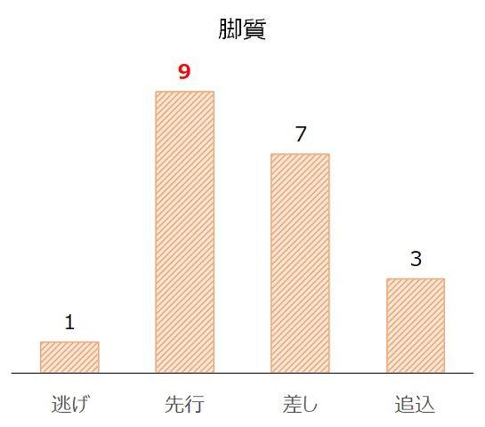 京王杯2歳Sの過去10年脚質別分析データ