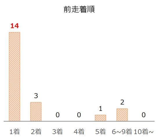 京王杯2歳Sの過去10年前走着順別分析データ