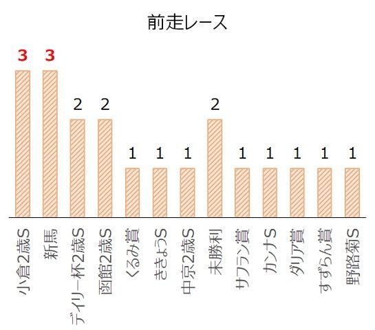 京王杯2歳Sの過去10年前走レース別分析データ