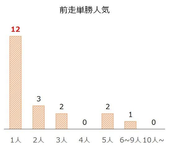 京王杯2歳Sの過去10年前走単勝人気別分析データ