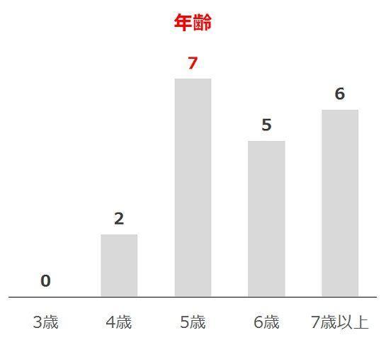 京王杯SCの過去10年年齢別分析データ