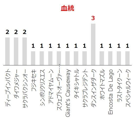 京王杯SCの過去10年血統分析データ