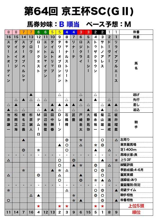 京王杯SCのレース適性評価