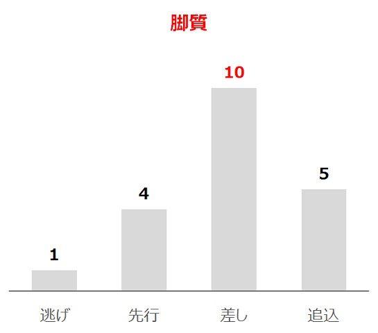 京王杯SCの過去10年脚質別分析データ