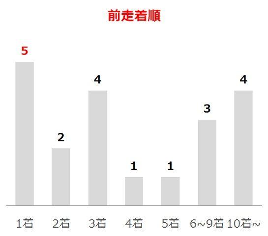 京王杯SCの過去10年前走着順別分析データ