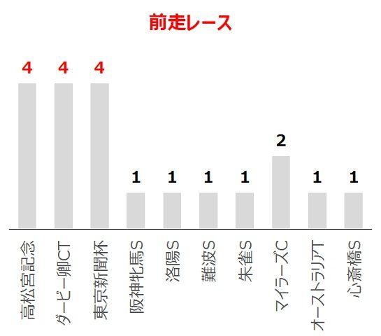 京王杯SCの過去10年前走レース別分析データ