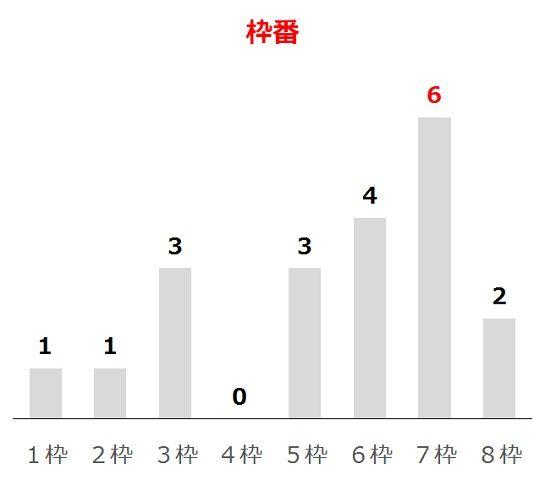 京王杯SCの過去10年枠番分析データ
